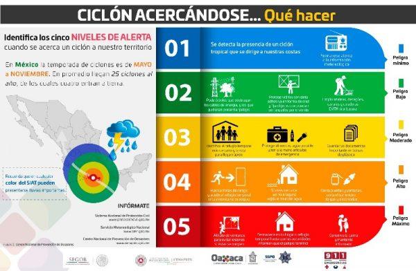 Por tormenta tropical Adrián, se prevé oleaje de 1.5 a 2.0 metros de altura en costas de Oaxaca
