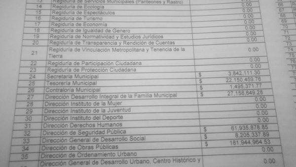 Autorizan 27 mdp al DIF, en presupuesto de egresos