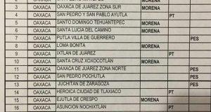 Salomón le miente a morenistas, PT va a poner el candidato a la Diputación: Juan Bautista