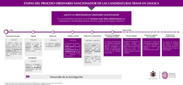En fase de alegatos proceso sancionador de candidaturas trans