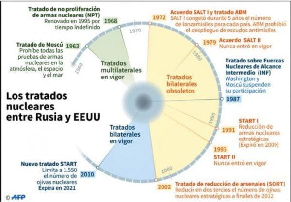 EU y Rusia rompen el tratado de desarme nuclear INF