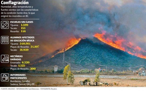 Incendios forestales en BC consumen 8 mil hectáreas