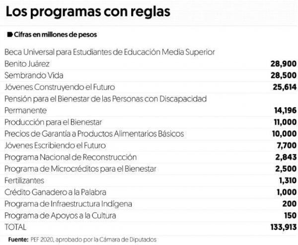 Presupuesto 2020 le pone reglas de operación a 13 programas 'estrella' de AMLO