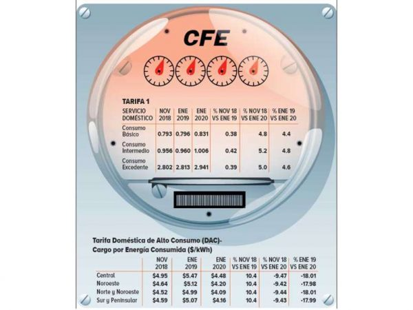 Aumentaron 4.8% tarifas eléctricas