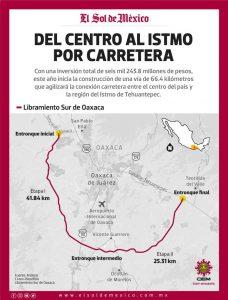 Construirán carretera de 6 mil mdp al Istmo