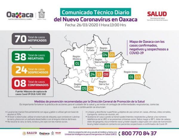 Oaxaca registra un paciente más con COVID-19