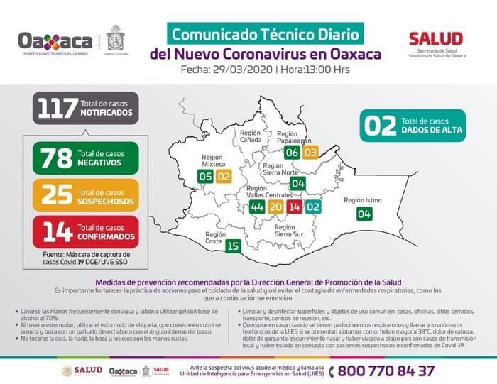 Contabilizan ya 14 casos de COVID-19 en Oaxaca