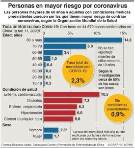 Las cifras del coronavirus al 2 de marzo