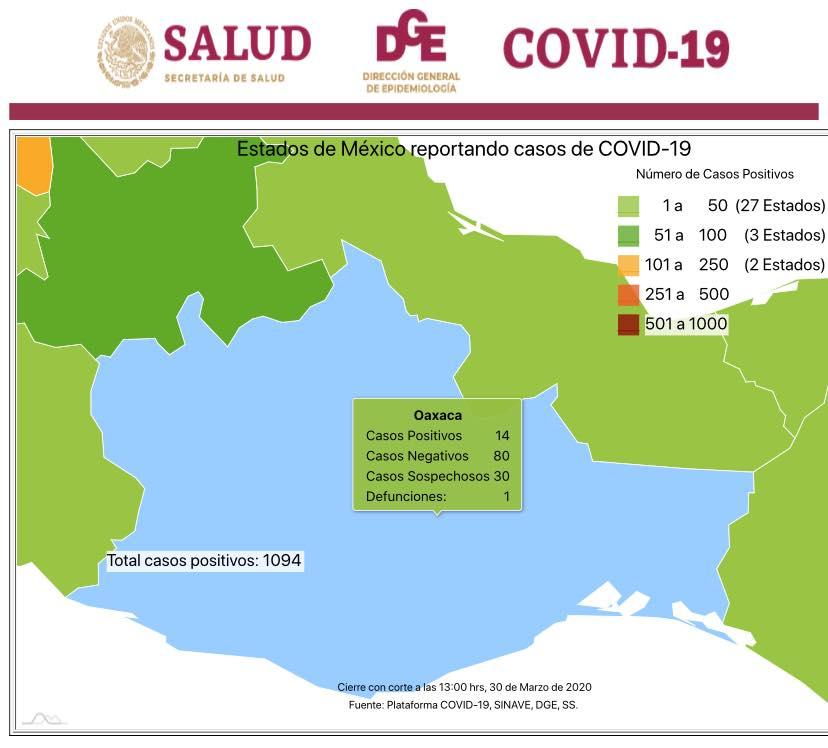 Confirman primer muerte en Oaxaca, por COVID-19
