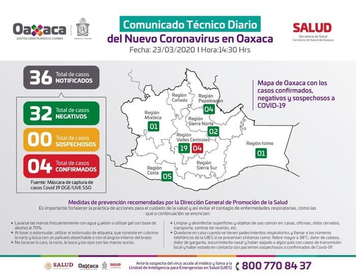 Confirma Servicios de Salud de Oaxaca, cuatro casos de Covid-19