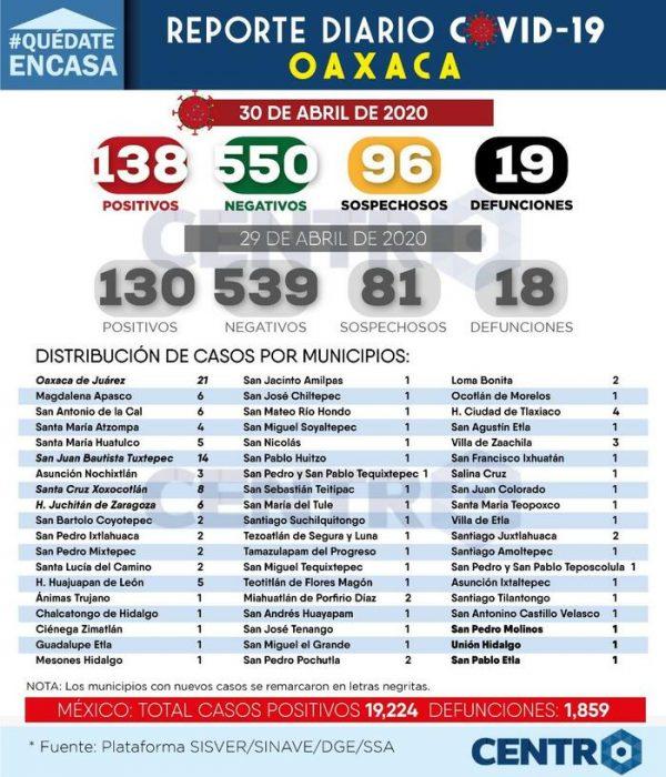 Oaxaca registra ya 19 muertes por Covid