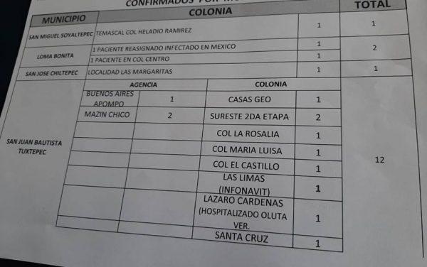 Ya son 10 asentamientos de Tuxtepec, que presentan casos confirmados