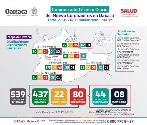 Suman 80 casos positivos de COVID-19 en Oaxaca