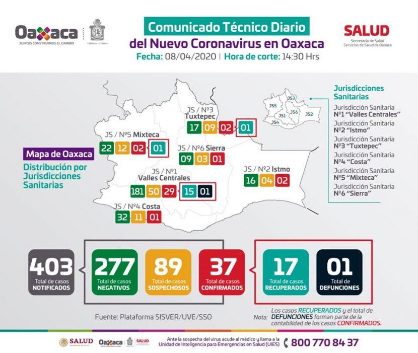 Confirman segundo caso de Coronavirus en Tuxtepec