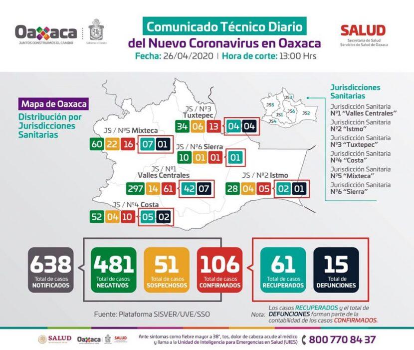 Cuenca, la zona con más alto índice de letalidad en Oaxaca por covid19