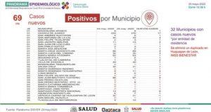 9 municipios de la Cuenca con covid; hospital regional al 100% de su capacidad