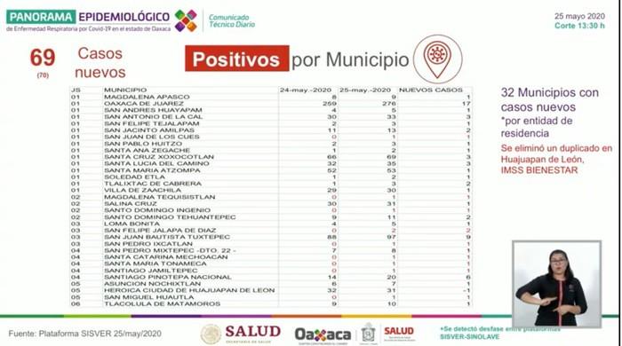 Otros 6 decesos y 69 casos más casos de covid para Oaxaca