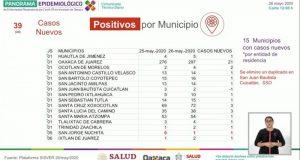 En Oaxaca se confirman 8 nuevos decesos y 39 nuevos casos más por covid
