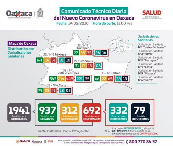 692 casos confirmados y 79 decesos de covid en Oaxaca