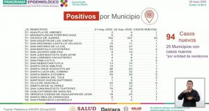 Se confirman 4 nuevos decesos por covid en Oaxaca