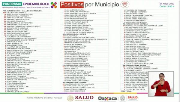 Siete nuevos decesos más para Oaxaca por Covid