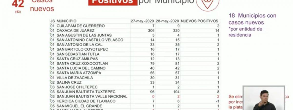 Se reporta en Oaxaca 42 nuevos casos y 9 defunciones por covid
