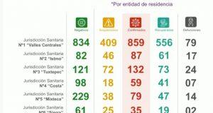 Continúa aumento de decesos por covid en Oaxaca, hay 12 nuevas defunciones y 65 nuevos casos
