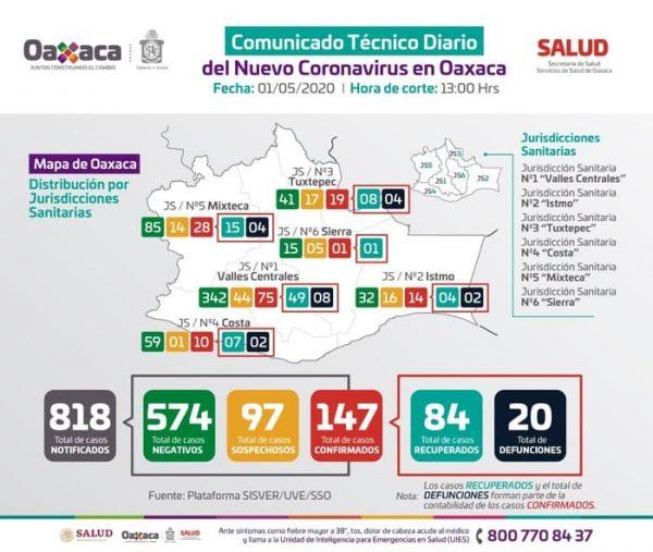 Ascienden a 147 casos positivos y 20 fallecimientos por COVID-19 en Oaxaca