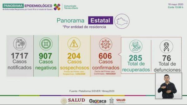 Día de mayor contagio en Oaxaca, 161 nuevos casos en 24 horas