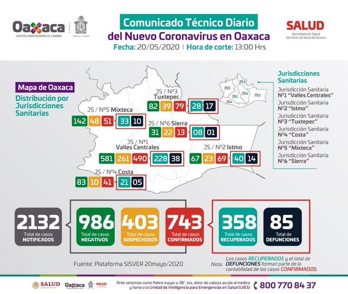 Sube a 743 casos y 85 fallecimientos por covid en Oaxaca