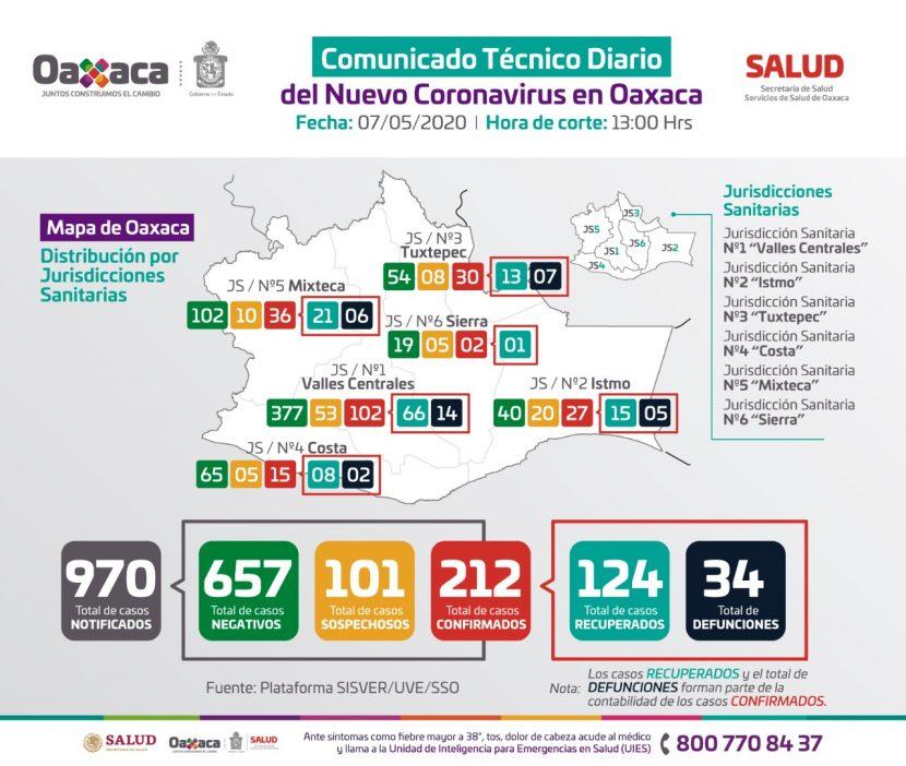 Se registran 3 muertes y 10 casos mas en Oaxaca por covid