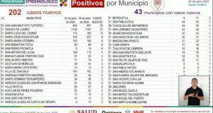 202 nuevos casos de covid en Oaxaca y 14 nuevos decesos