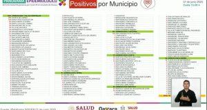 10 nuevos decesos y 96 nuevos casos por covid en Oaxaca