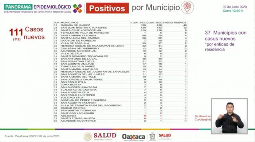 Aumenta a 111 nuevos casos en Oaxaca y 4 nuevos decesos por Covid