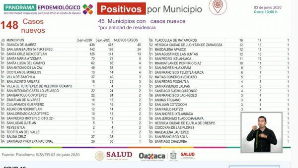 En Oaxaca, 33 nuevos decesos y 148 nuevos casos por covid-19