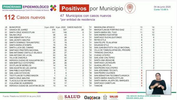 Sube a 1,883 casos confirmados y 208 defunciones en Oaxaca por covid
