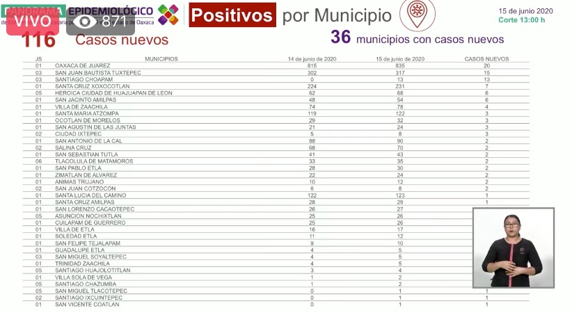 22 nuevos decesos y 116 nuevos casos por covid en Oaxaca