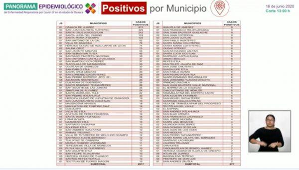 388 defunciones en total para Oaxaca por covid, 23 nuevos decesos y 124 nuevos casos