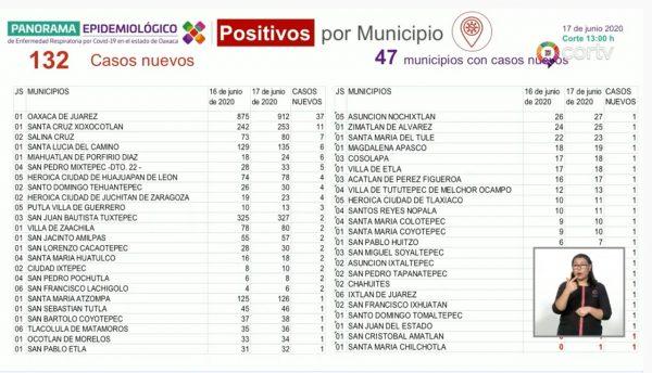 12 nuevos decesos y 132 nuevos casos por covid 19 para Oaxaca