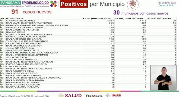 20 nuevos decesos por covid para este lunes en Oaxaca