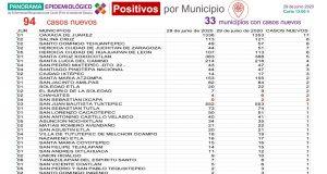 94 nuevos casos de covid este lunes en Oaxaca