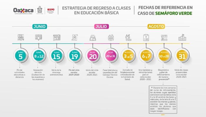 El 10 de agosto, fecha referencial para el regreso a clases solo con semáforo verde: IEEPO