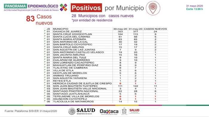 Oaxaca continúa con las medidas de distanciamiento social: SSO