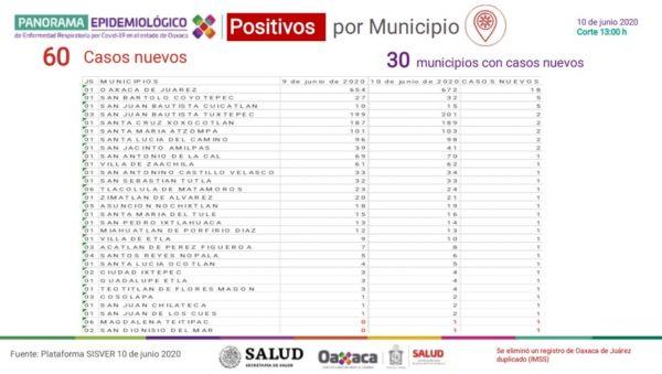Confirma Oaxaca un acumulado de dos mil 452 positivos de COVID-19 y 269 defunciones