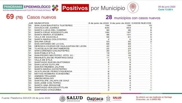 """Registra SSO 69 casos nuevos en 28 municipios y 14 defunciones, súmate a la campaña """"Yo me guardo por Oaxaca"""""""