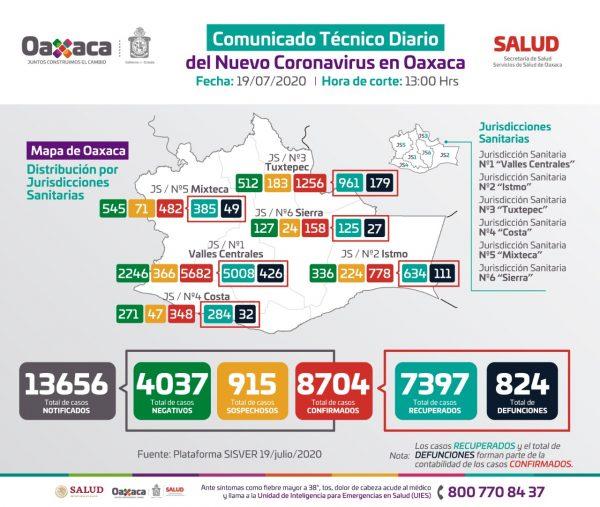 Registra Oaxaca 8 mil 704 casos acumulados a COVID-19 y 824 defunciones