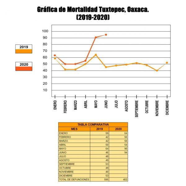 Muertes en Tuxtepec incrementan casi un 100% en este 2020, en comparación con el 2019