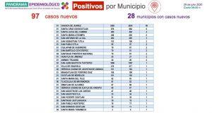 Registra Oaxaca 10 mil 158 casos acumulados a COVID-19  y 923 defunciones