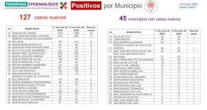 Cierra Oaxaca la semana con 7 mil 736 casos acumulados de COVID-19