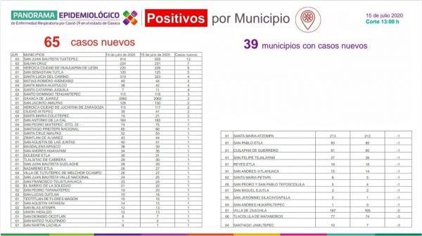Registra Oaxaca 8 mil 029 casos acumulados de COVID-19 y 777 defunciones